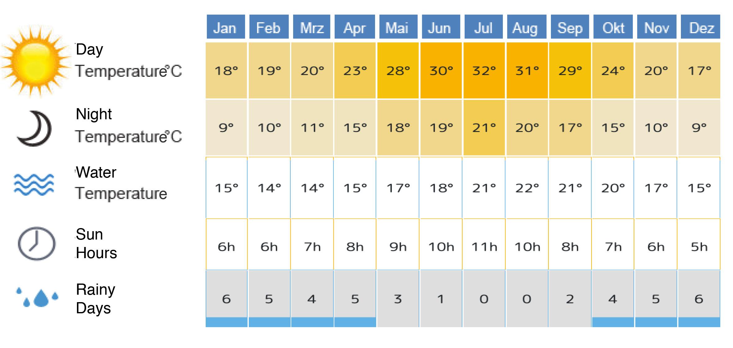 Climate Costa del Sol